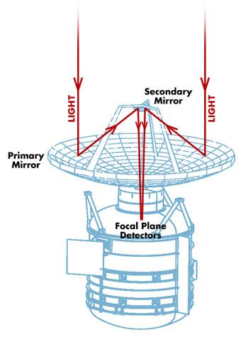 Spacecraft light path